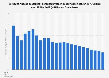 Auflage der Fachzeitschriften in Deutschland bis 2018