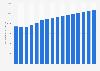 Konsumentenausgaben im Unterhaltungs- und Medienmarkt von 2003 bis 2018