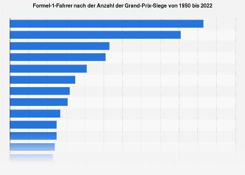 Formel-1-Fahrer mit den meisten Grand-Prix-Siegen bis 2016