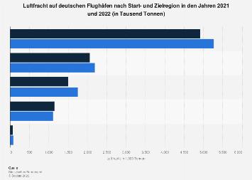 Luftfracht auf deutschen Flughäfen nach Start- und Zielregion 2019