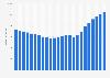 Umsätze im Musikmarkt in Deutschland von 2003 bis 2022