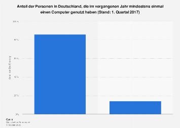 Mindestens einmalige Computernutzung in Deutschland 2017