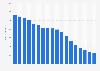 Umsätze mit Musikalben (physisch) in Deutschland von 2006 bis 2022