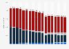 Umsätze auf dem Zeitungsmarkt von 2009 bis 2022 (nach Segmenten)