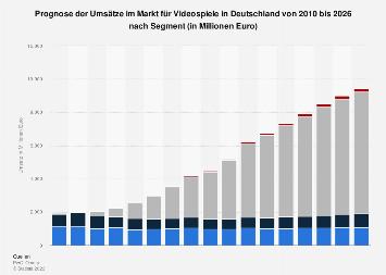 Prognose der Umsätze im Markt für Videospiele in Deutschland nach Segment bis 2021