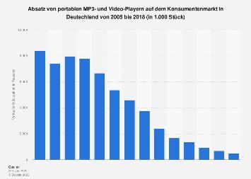 Absatz von MP3- und Video-Playern in Deutschland bis 2018