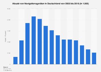Verkaufszahlen von Navigationsgeräten in Deutschland bis 2017