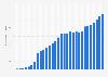 Anzahl der Mobilfunkanschlüsse in Deutschland bis 2016