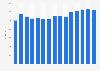Erlöse aus dem Stückverkauf von Filmdatenträgern von 2003 bis 2017