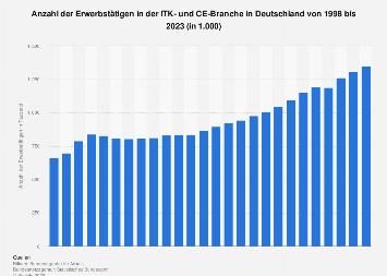 Anzahl der Erwerbstätigen in der ITK-Branche (mit CE) in Deutschland bis 2019