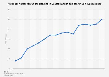 Umfrage zur Nutzung von Online-Banking in Deutschland bis 2018