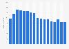 Umsatz mit dem Verkauf von Videospielen in Deutschland bis 2016