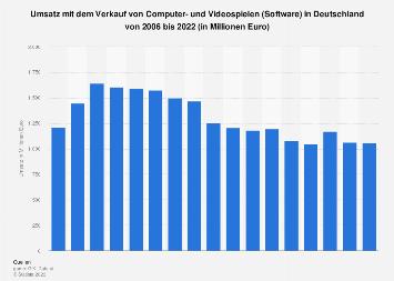 Umsatz mit dem Verkauf von Videospielen in Deutschland bis 2018