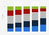 Online-Gaming nach Altersgruppen in 2008