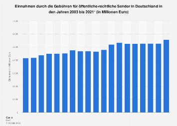 Einnahmen durch die Gebühren für öffentliche-rechtliche Sender 2003 bis 2021