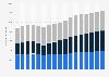 Einnahmen im deutschen Fernsehmarkt von 2004 bis 2020 (nach Segmenten)