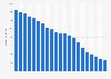 Umsätze im traditionellen Musikmarkt in Deutschland bis 2022