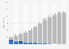 Umsätze im digitalen Musikmarkt in Deutschland von 2012 bis 2022