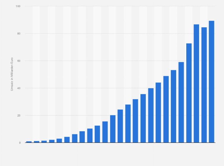 5e27b43d9bd069 Umsatz durch E-Commerce (B2C) in Deutschland in den Jahren 1999 bis 2018  sowie eine Prognose für 2019 (in Milliarden Euro)
