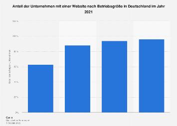 Unternehmen mit eigener Website nach Betriebsgröße in Deutschland 2017