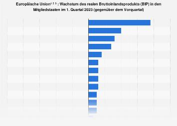 Wachstum des Bruttoinlandsprodukts (BIP) in den EU-Ländern 1. Quartal 2019