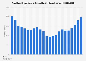 Anzahl der Drogentoten in Deutschland bis 2017