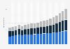 Umsatz mit Informationstechnik in Deutschland nach Segment bis 2019