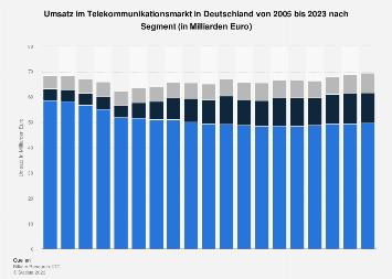 Umsatz im Bereich Telekommunikation in Deutschland bis 2019