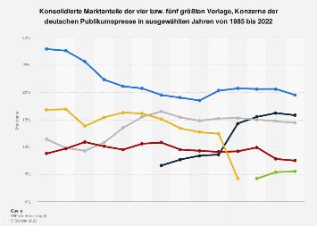 Marktanteile der größten deutschen Verlage der Publikumspresse bis 2018