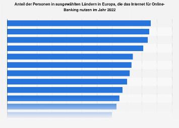 Anteil der Nutzer von Online-Banking in Europa nach ausgewählten Ländern 2017
