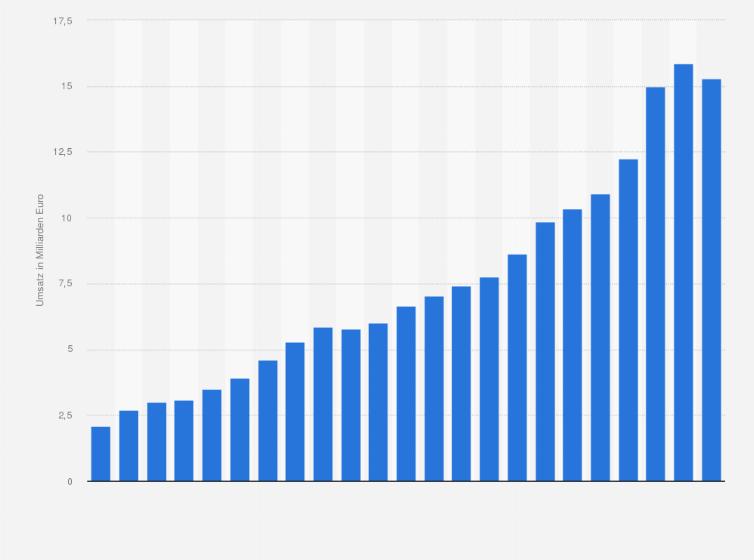 c0a7fa7643af10 Umsatz mit Bio-Lebensmitteln in Deutschland in den Jahren 2000 bis 2018 (in  Milliarden Euro)