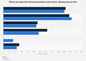 Umfrage zur Bekanntheit von Sicherheitstechniken beim Online-Banking 2014