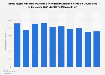 Bruttowerbeausgaben der Finanzbranche bis 2017
