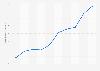Werbeinvestitionen im Bereich Gesundheit und Pharmazie von 2001 bis 2010