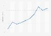 Werbeinvestitionen des Wirtschaftsbereichs Unterhaltungselektronik von 2001 bis 2010