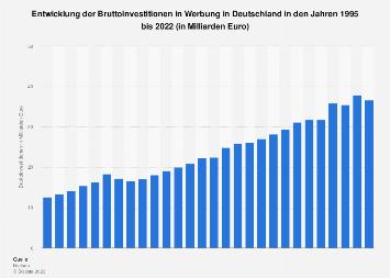 Entwicklung der Werbeinvestitionen in Deutschland bis 2017