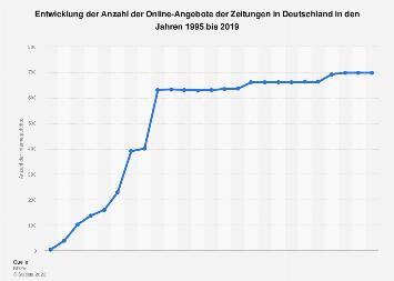 Online-Angebote von Zeitungen in Deutschland bis 2018
