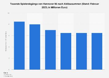 Spielerabgänge von Hannover 96 mit den höchsten Ablösesummen 2018