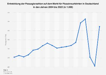 Anzahl der deutschen Passagiere von Flusskreuzfahrten bis 2017