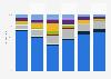 Themenstruktur ausgewählter Nachrichtensendungen 2016