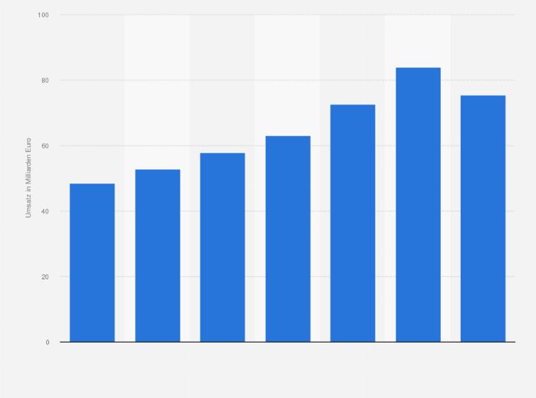 Umsatz Im Online Und Versandhandel In Deutschland 2018 Statistik