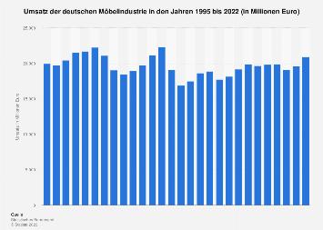 Umsatz der deutschen Möbelindustrie bis 2017