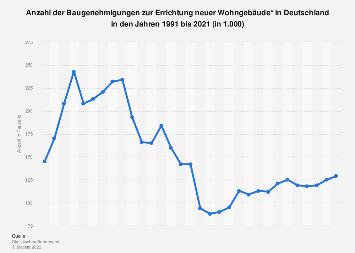 Wohngebäude - Anzahl der Baugenehmigungen in Deutschland bis 2017