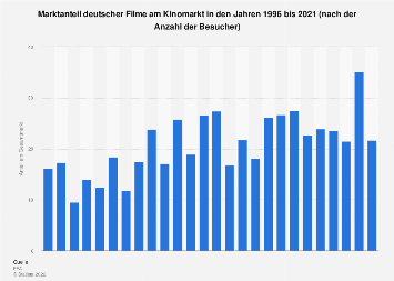 Marktanteil deutscher Filme 2018 | Statista