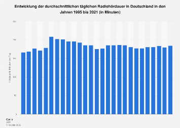 Tägliche Radiohördauer in Deutschland bis 2017