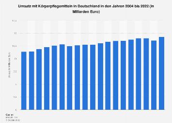 Umsatz mit Körperpflegemitteln in Deutschland bis 2018