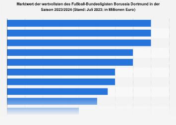Marktwert der Spieler von Borussia Dortmund 2018
