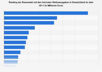 Brauereien mit den höchsten Werbeausgaben in Deutschland 2017
