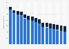 Werbeumsätze der Publikumszeitschriften von 2011 bis 2022
