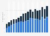Innovationsausgaben im Bereich EDV und Telekommunikation in Deutschland bis 2015
